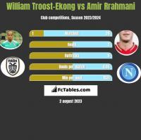 William Troost-Ekong vs Amir Rrahmani h2h player stats
