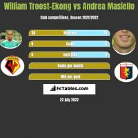 William Troost-Ekong vs Andrea Masiello h2h player stats