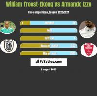 William Troost-Ekong vs Armando Izzo h2h player stats