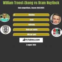 William Troost-Ekong vs Bram Nuytinck h2h player stats