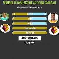 William Troost-Ekong vs Craig Cathcart h2h player stats