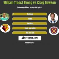 William Troost-Ekong vs Craig Dawson h2h player stats