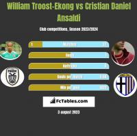 William Troost-Ekong vs Cristian Daniel Ansaldi h2h player stats