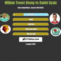 William Troost-Ekong vs Daniel Ayala h2h player stats