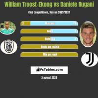 William Troost-Ekong vs Daniele Rugani h2h player stats