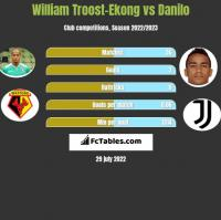 William Troost-Ekong vs Danilo h2h player stats