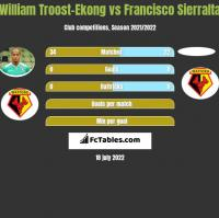 William Troost-Ekong vs Francisco Sierralta h2h player stats