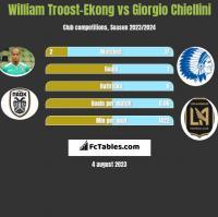 William Troost-Ekong vs Giorgio Chiellini h2h player stats