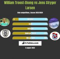William Troost-Ekong vs Jens Stryger Larsen h2h player stats
