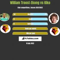 William Troost-Ekong vs Kiko h2h player stats