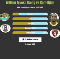 William Troost-Ekong vs Koffi Djidji h2h player stats