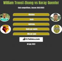 William Troost-Ekong vs Koray Guenter h2h player stats