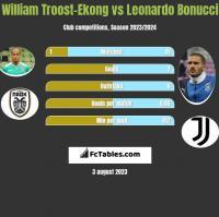 William Troost-Ekong vs Leonardo Bonucci h2h player stats