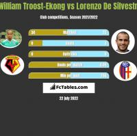 William Troost-Ekong vs Lorenzo De Silvestri h2h player stats