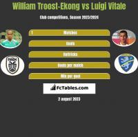William Troost-Ekong vs Luigi Vitale h2h player stats