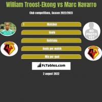 William Troost-Ekong vs Marc Navarro h2h player stats