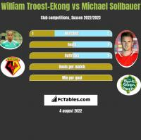 William Troost-Ekong vs Michael Sollbauer h2h player stats