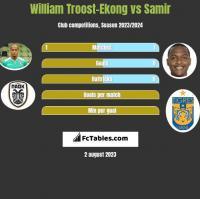 William Troost-Ekong vs Samir h2h player stats