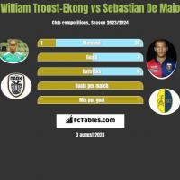 William Troost-Ekong vs Sebastian De Maio h2h player stats