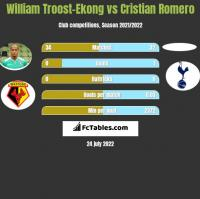 William Troost-Ekong vs Cristian Romero h2h player stats