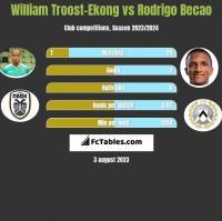 William Troost-Ekong vs Rodrigo Becao h2h player stats