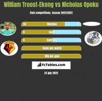 William Troost-Ekong vs Nicholas Opoku h2h player stats