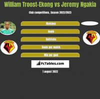 William Troost-Ekong vs Jeremy Ngakia h2h player stats