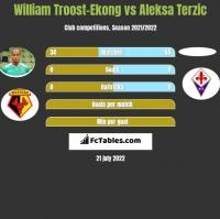 William Troost-Ekong vs Aleksa Terzic h2h player stats