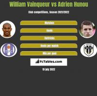 William Vainqueur vs Adrien Hunou h2h player stats