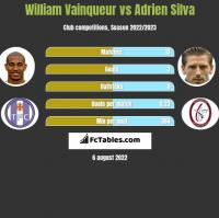William Vainqueur vs Adrien Silva h2h player stats