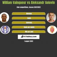 William Vainqueur vs Aleksandr Golovin h2h player stats
