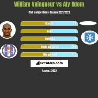William Vainqueur vs Aly Ndom h2h player stats