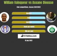 William Vainqueur vs Assane Diousse h2h player stats