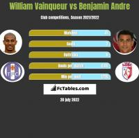 William Vainqueur vs Benjamin Andre h2h player stats