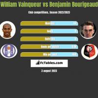 William Vainqueur vs Benjamin Bourigeaud h2h player stats