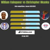 William Vainqueur vs Christopher Nkunku h2h player stats