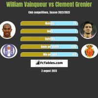 William Vainqueur vs Clement Grenier h2h player stats