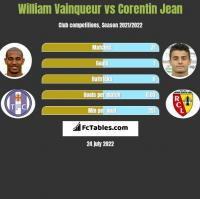 William Vainqueur vs Corentin Jean h2h player stats