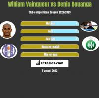 William Vainqueur vs Denis Bouanga h2h player stats