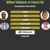 William Vainqueur vs Faycal Fajr h2h player stats