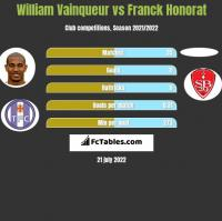 William Vainqueur vs Franck Honorat h2h player stats