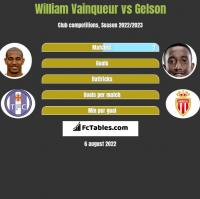 William Vainqueur vs Gelson h2h player stats