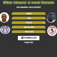 William Vainqueur vs Ismael Diomande h2h player stats