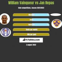 William Vainqueur vs Jan Repas h2h player stats