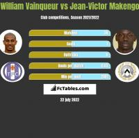William Vainqueur vs Jean-Victor Makengo h2h player stats