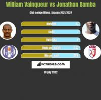 William Vainqueur vs Jonathan Bamba h2h player stats