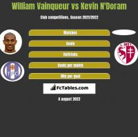 William Vainqueur vs Kevin N'Doram h2h player stats