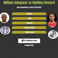 William Vainqueur vs Mathieu Dossevi h2h player stats