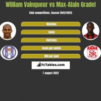 William Vainqueur vs Max-Alain Gradel h2h player stats