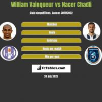 William Vainqueur vs Nacer Chadli h2h player stats